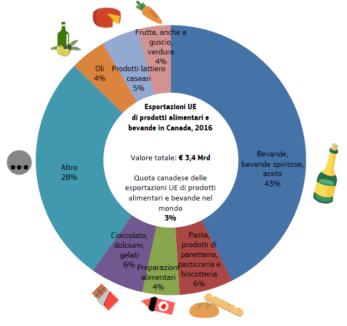 CETA agroalimentare italiano