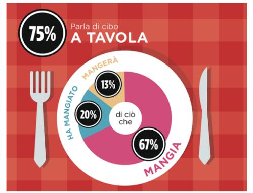 Gli italiani parlano di cibo tutti i giorni