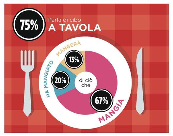 Gli italiani parlano di cibo tutti i giorni 1