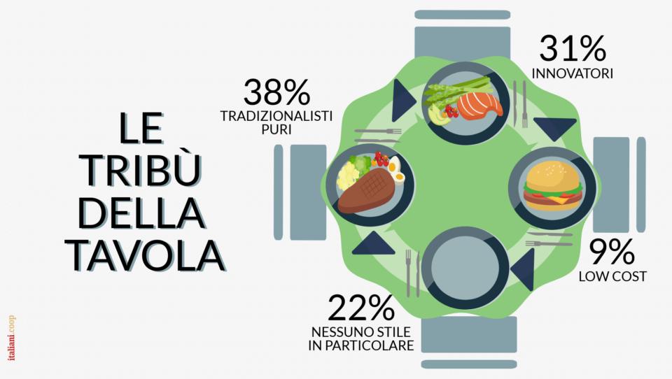 Gli italiani sperimentano sempre più nuove cucine