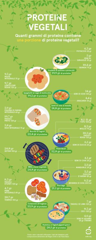 Giornata Mondiale Vegetariana - Quante proteine in un piatto a base vegetale? 1